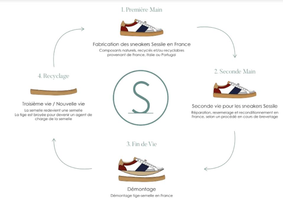 Sneaker Sessile | Jupette & Salopette